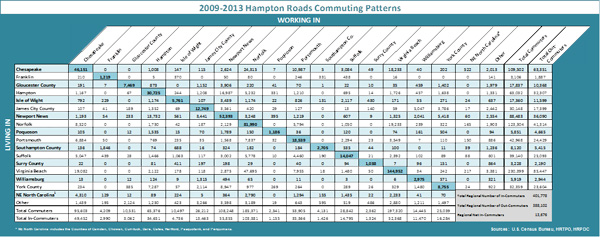 2009-2013 HR Commuting Patterns Table