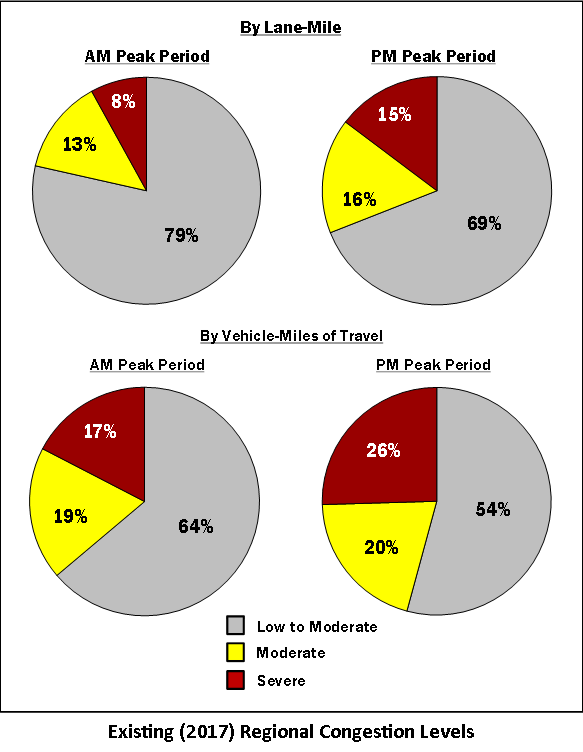 Four pie charts depicting Peak Period Congestion Levels By Lane Mile and Vehicle Miles of Travel