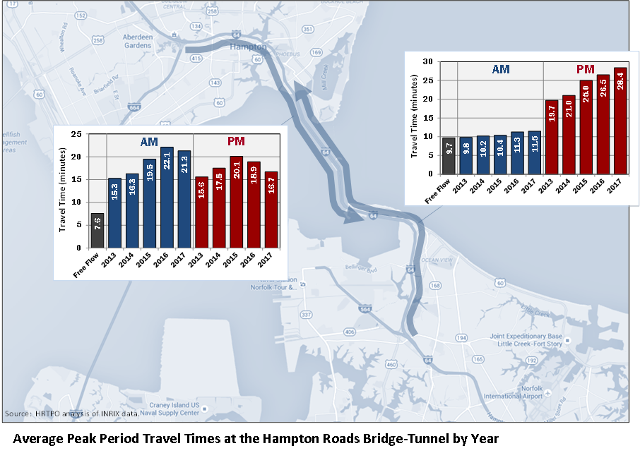Graphic of two line graphs depicting Average Peak Period Travel Times at the Hampton Roads Bridge Tunnel by Year