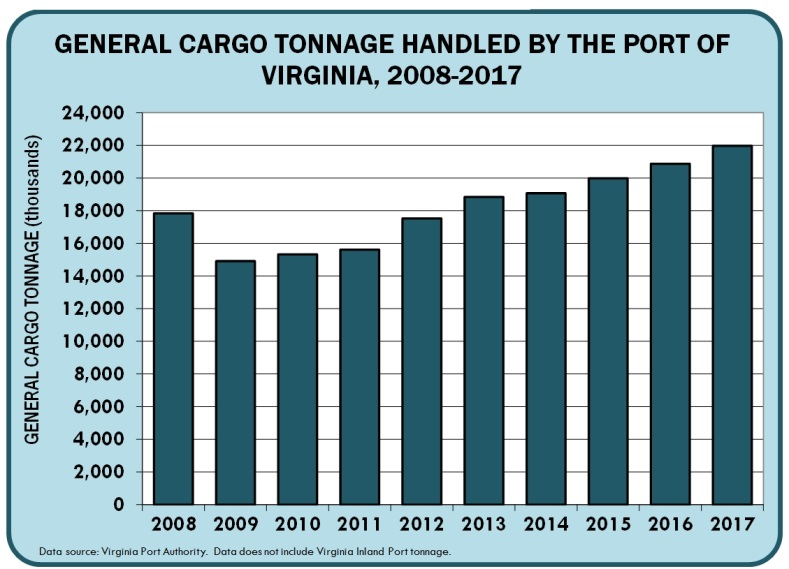 Bar Chart depicting General Cargo Tonnage Handled by the Port of Virginia, 2008-2017