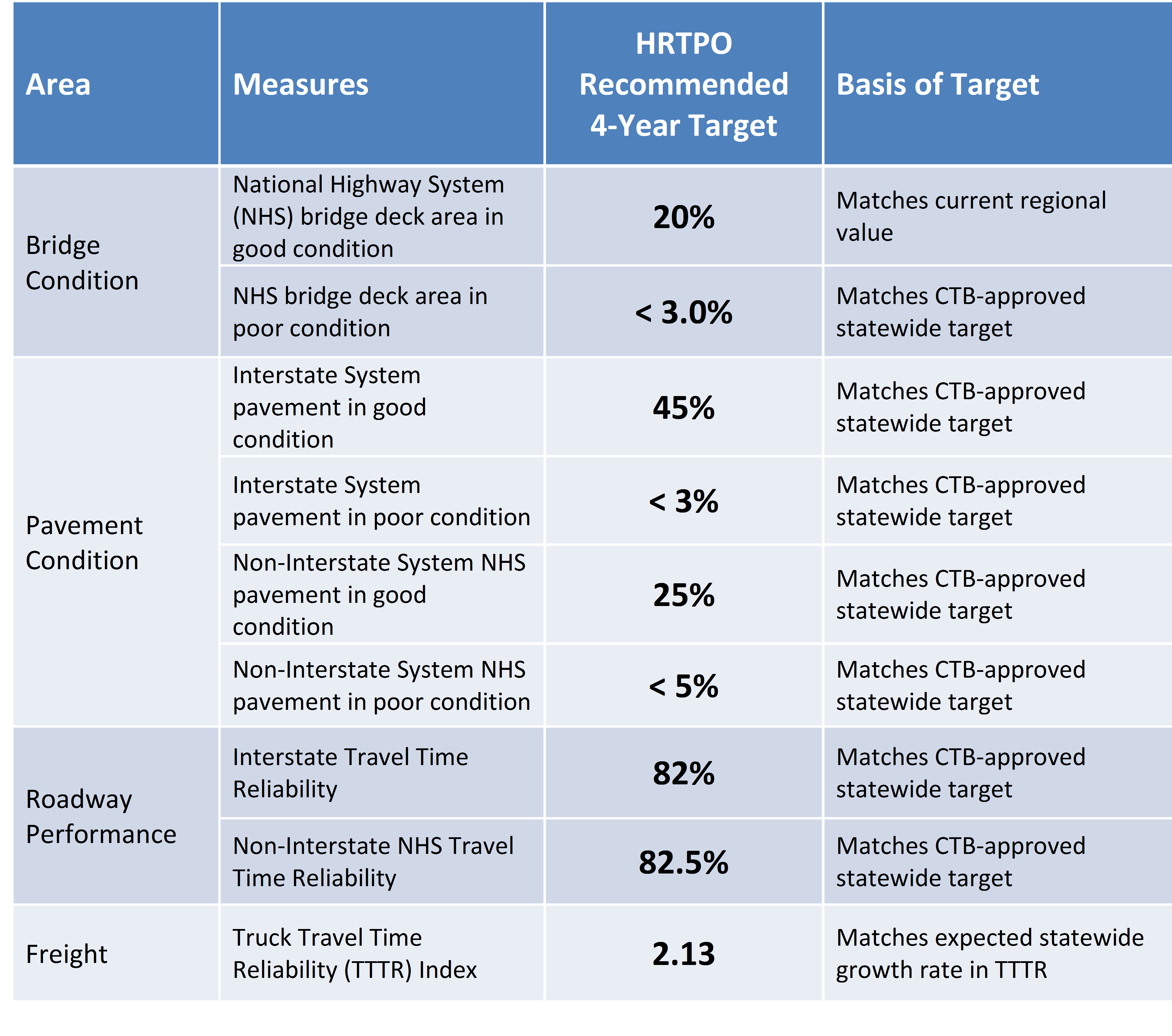 Table of Regional Performance Targets
