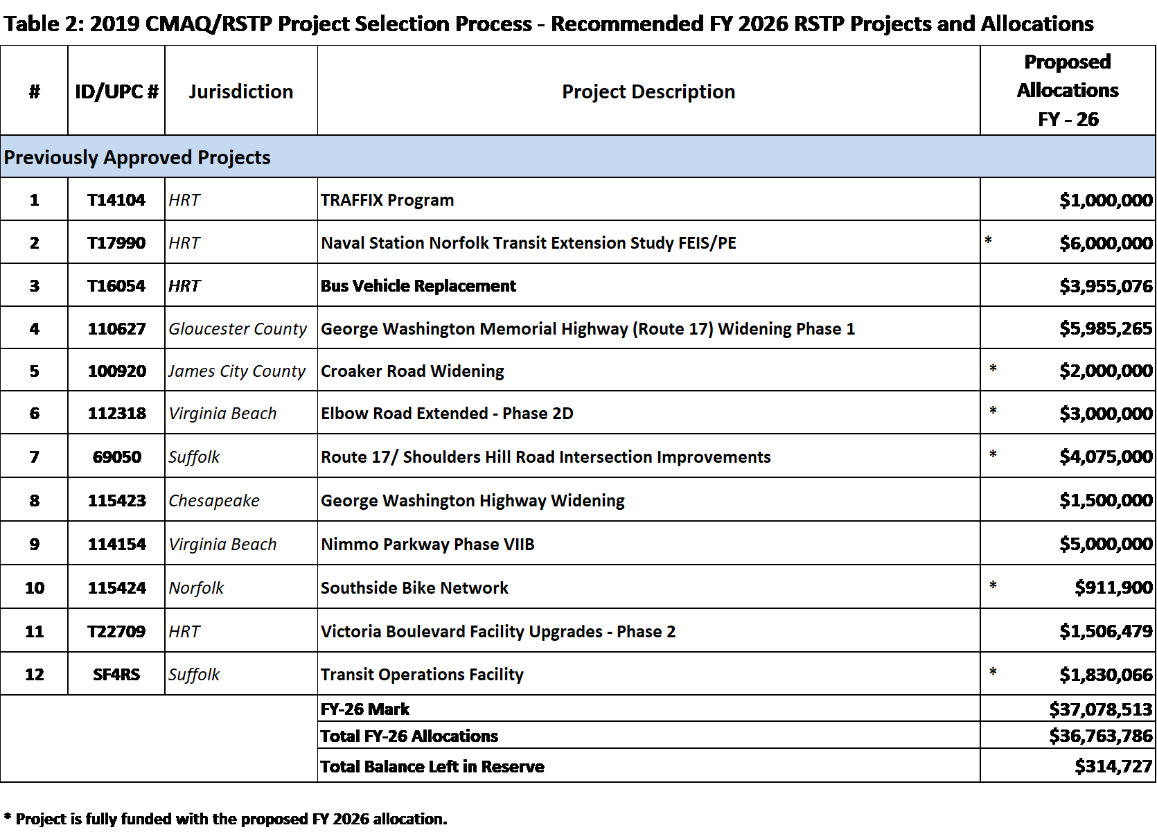 Table of 2019 CMAQ/RSTP Project Selection Process-Recommend FY 2020 RSTP Projects and Allocations