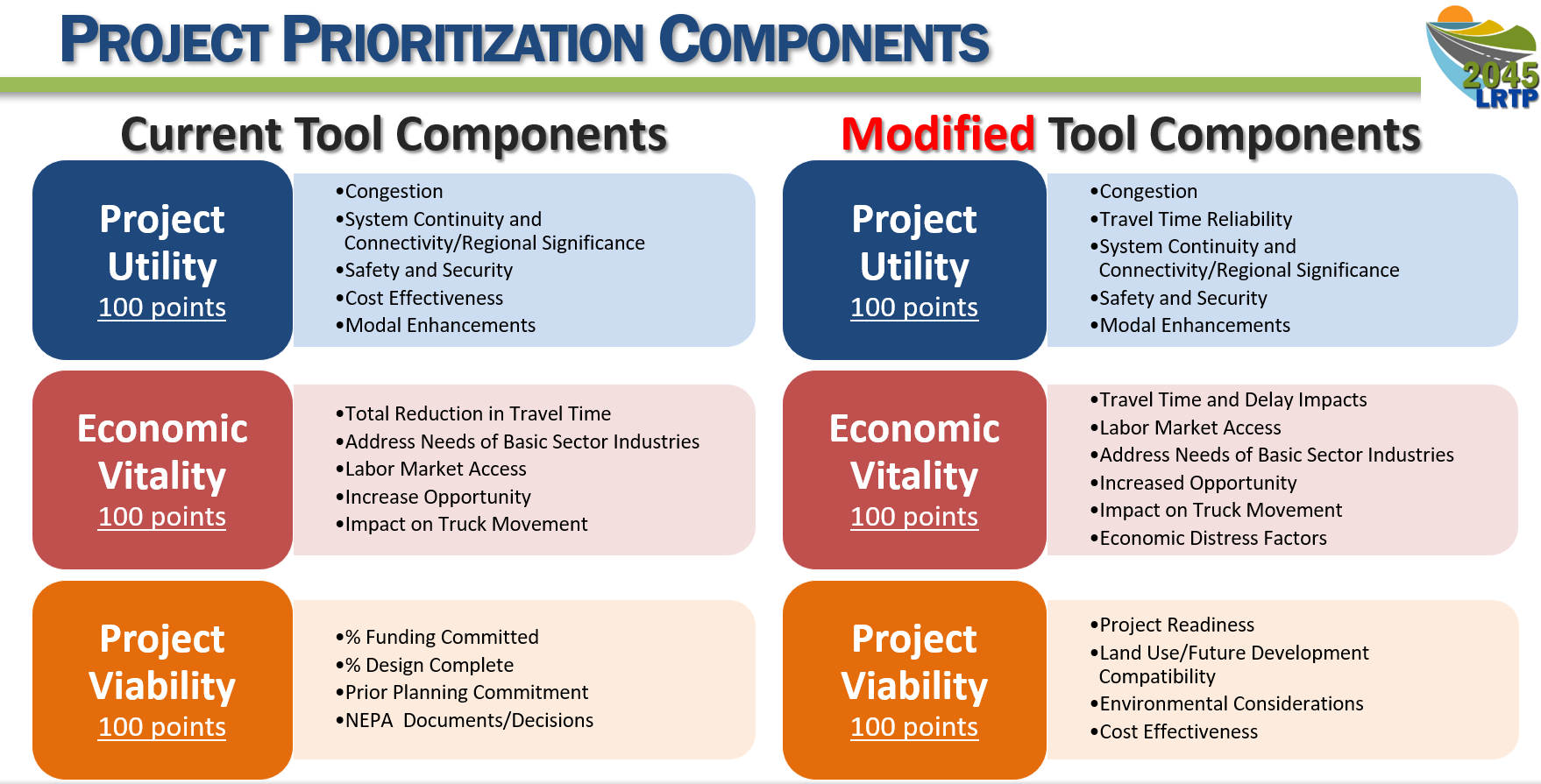 Table Graphic Outling the Project Prioritization Components