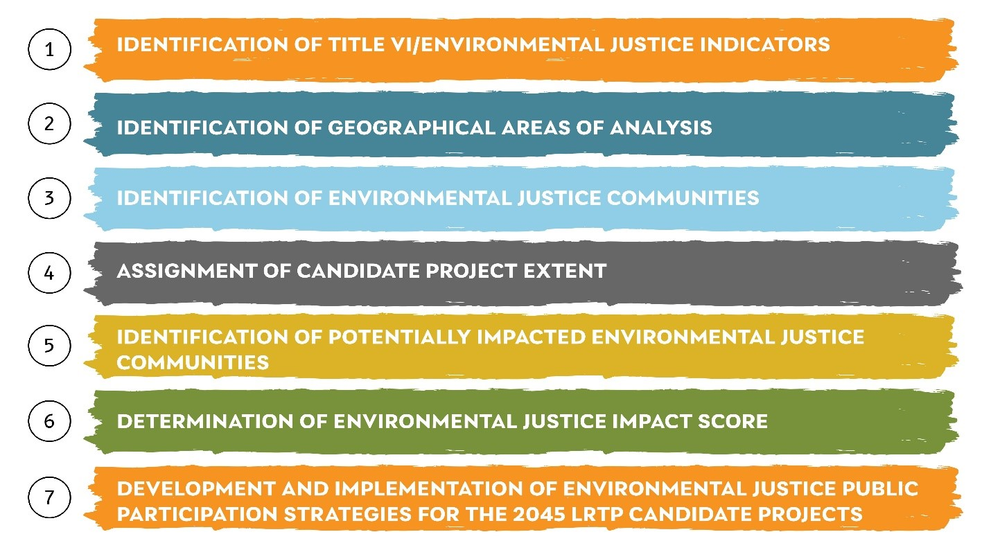 Table Identifying the seven step Title VI/Environmental Justice Methodology