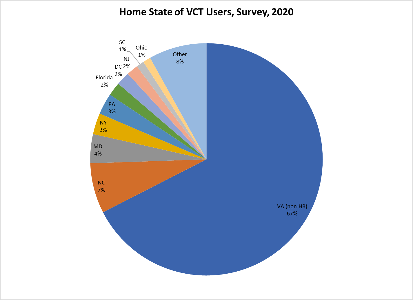 Pie chart indicating the homes state of VCT user per 2020 Survey