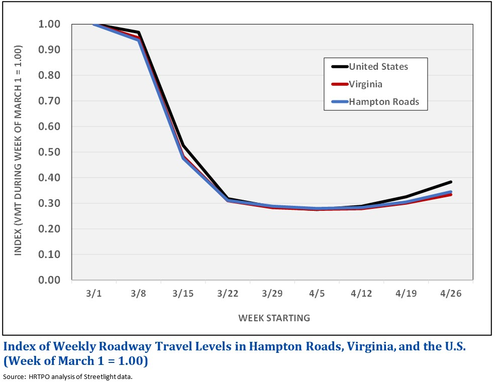 Line Graph of Index of Weekly Roadway Travel Levels in Hampton Roads, Virginia and the U.S.