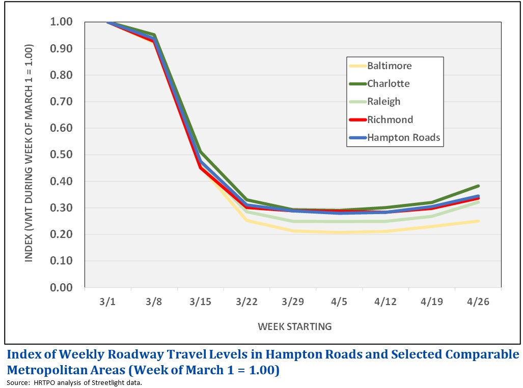 Index of Weekly Roadway Travel in Hampton Roads and Selected Comparable Metropolitan Areas