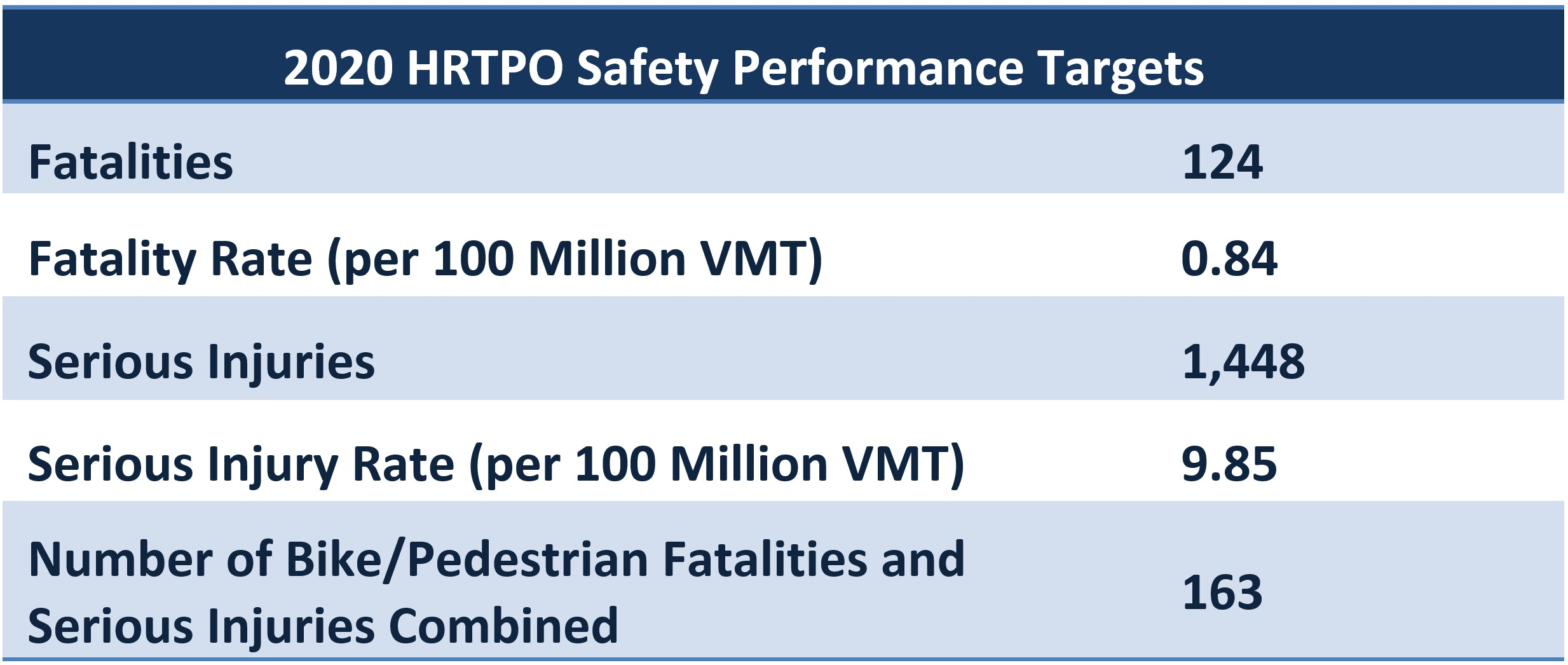 Table of 2019 HRTPO Safety Performance Targets