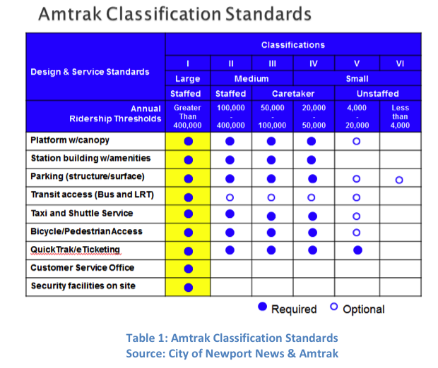 Amtrak Classification Standards