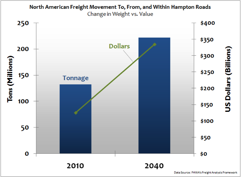 North American Freight Movement To, From, and Within Hampton Roads - Change in Weight vs Value
