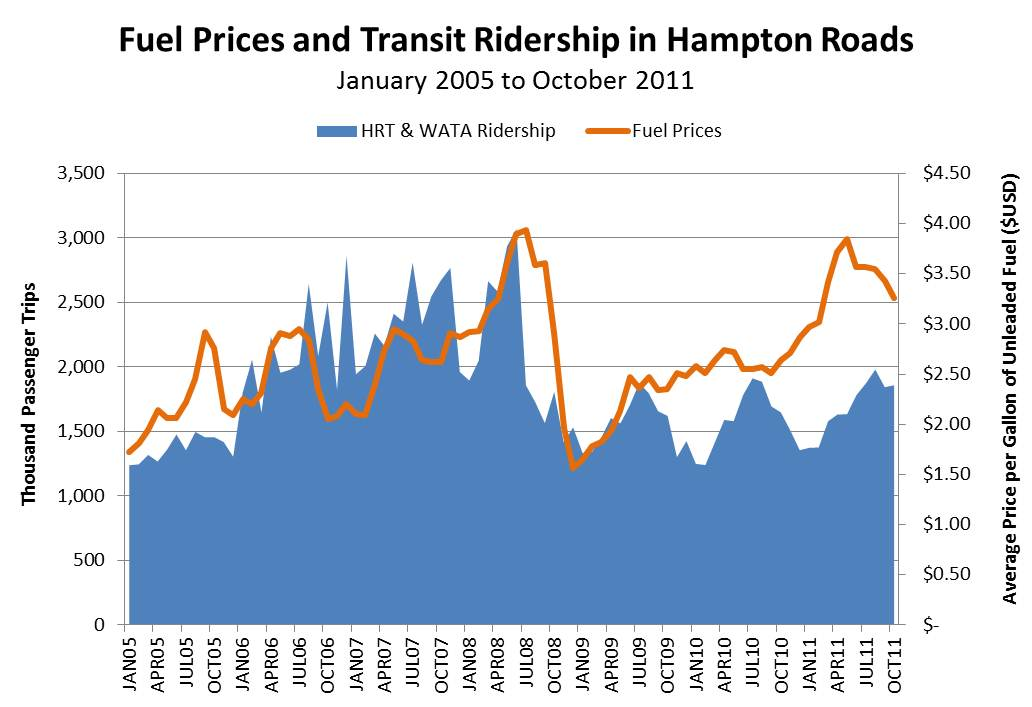 Fuel Prices and Transit Ridership in Hampton Roads January 2005 to October 2011