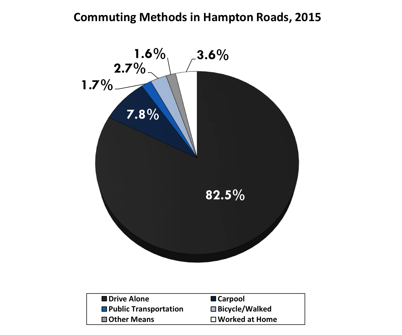 Commuting data pie chart