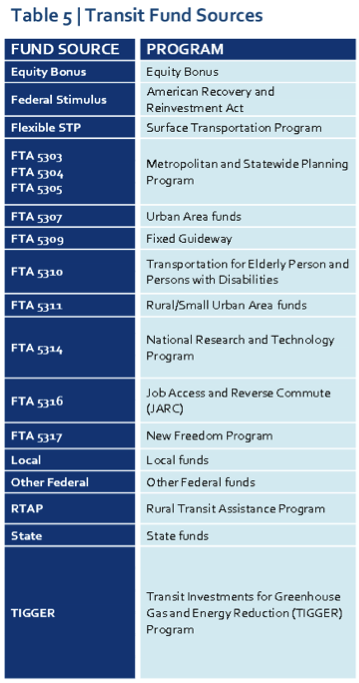Table 5, Transit Fund Sources
