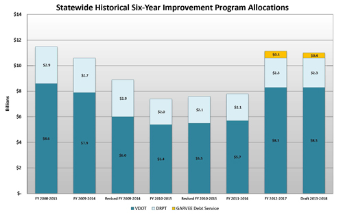 Statewide Historical Six-Year Improvement Program Allocations